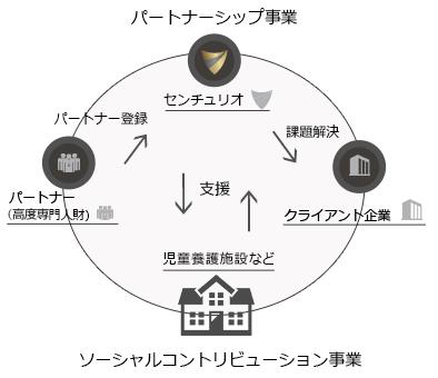 パートナーシップ事業図